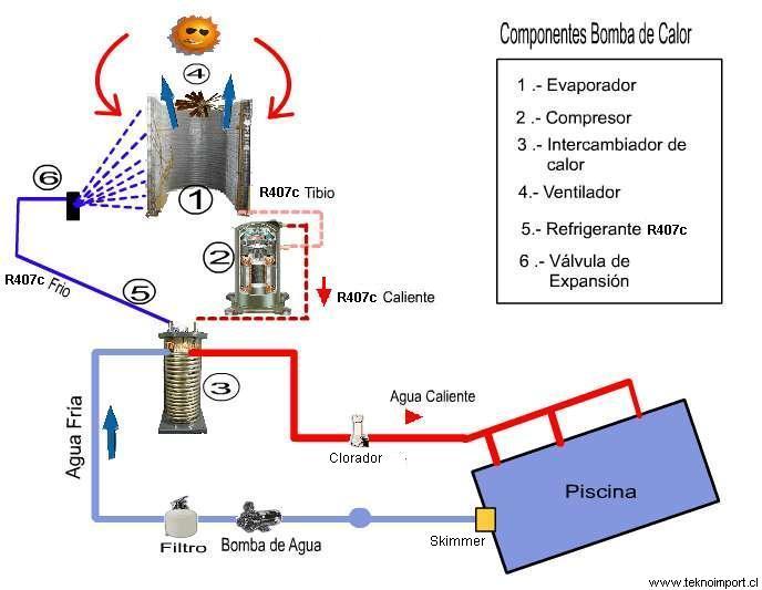 Diagrama funcionamiento bomba de Calor
